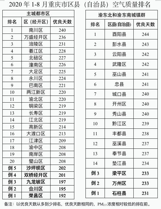 @重庆人 你家四周的氛围质量如何?来看这份排名